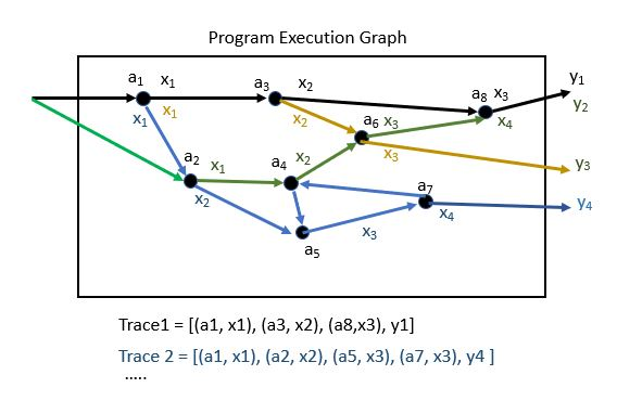 program-trace